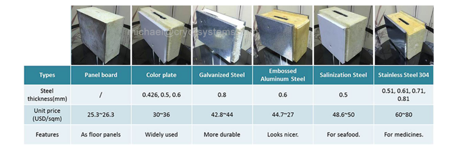 panel Surface materials